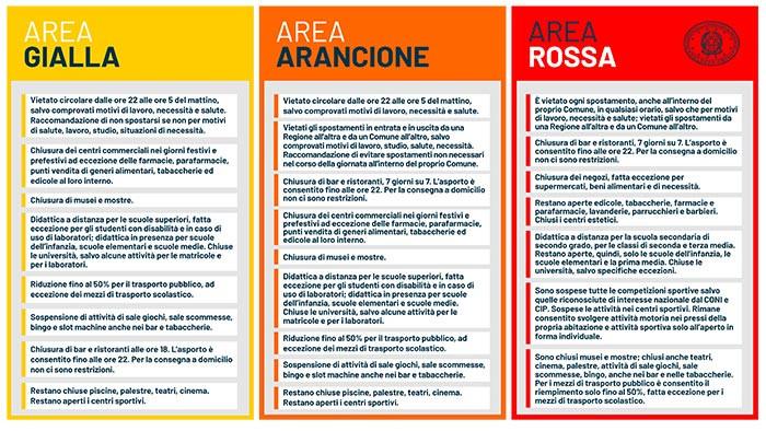 infografica governo sulle zone